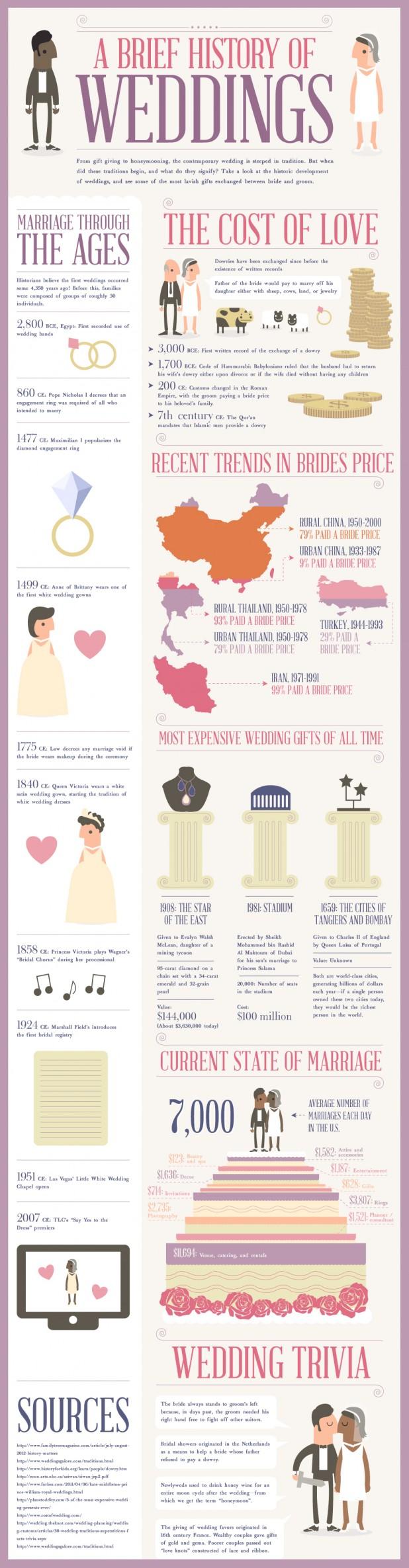 a-brief-history-of-weddings_50be7ff4466de_w618